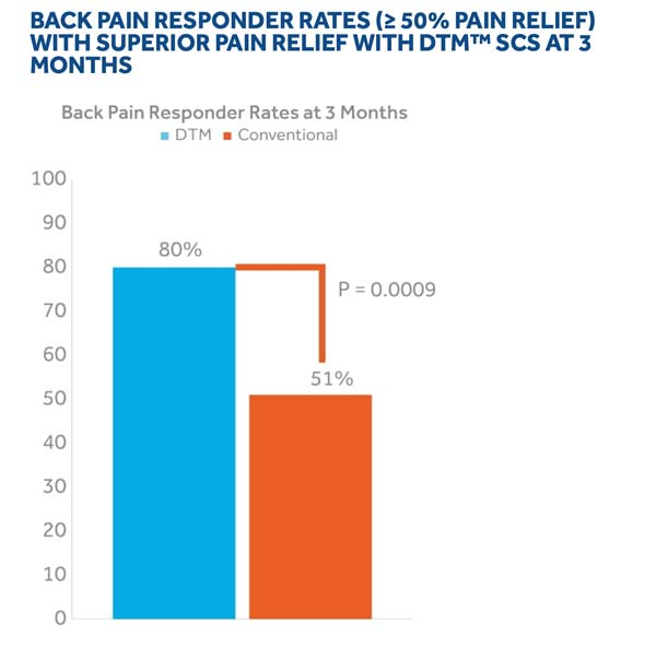 Back Pain Responder Rates